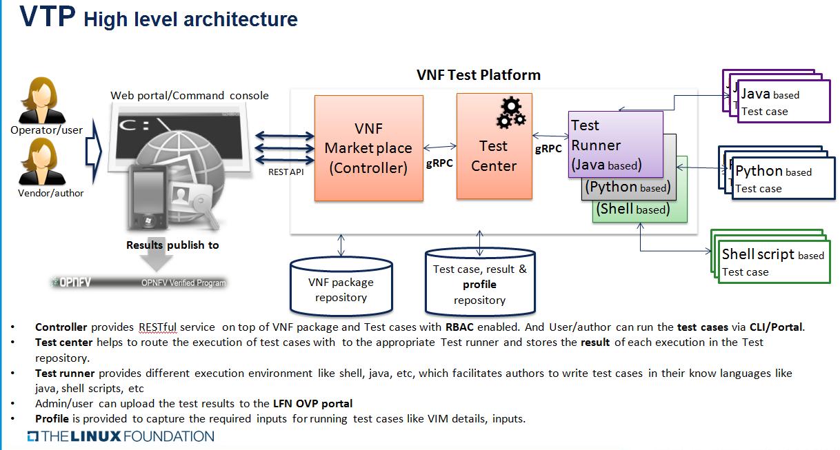 VNF Test Platform (VTP) - Developer Wiki - Confluence