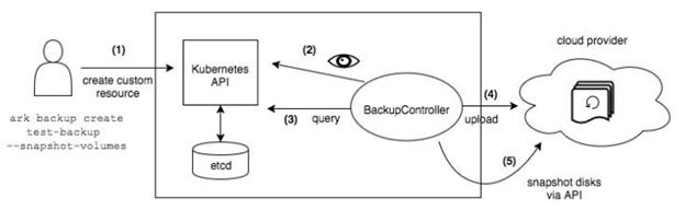 Backup and Restore Solution: ONAP-OOM - Developer Wiki ... on