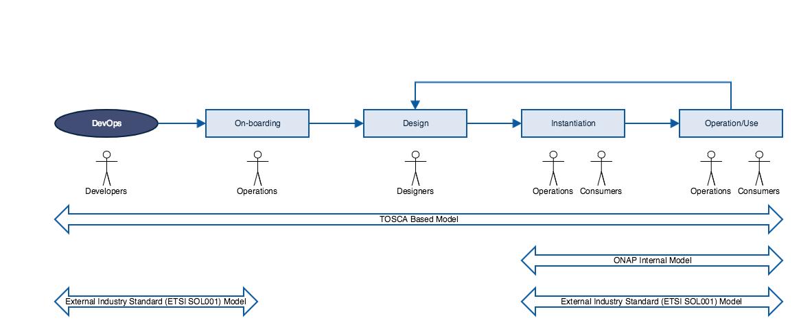 TOSCA Task Force - Developer Wiki - Confluence