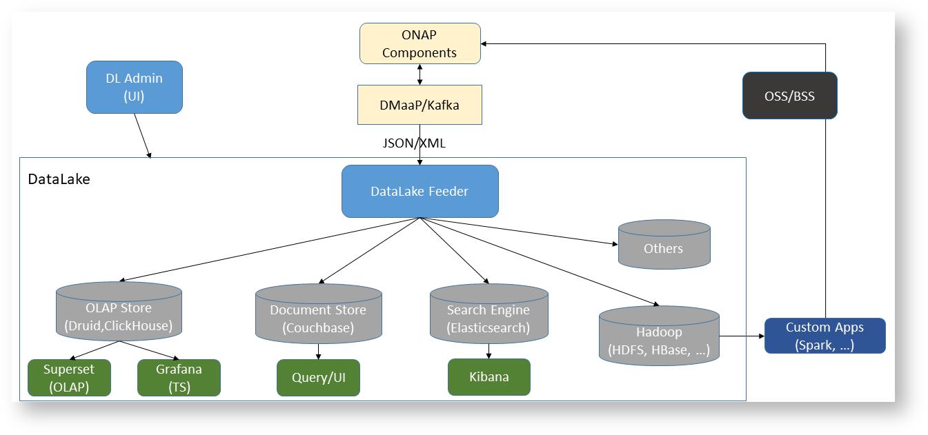 DataLake - Developer Wiki - Confluence