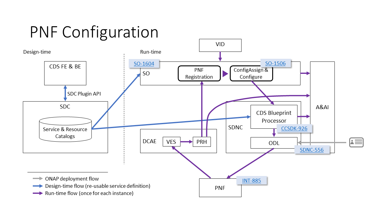 5G - Configuration with NETCONF - Developer Wiki - Confluence