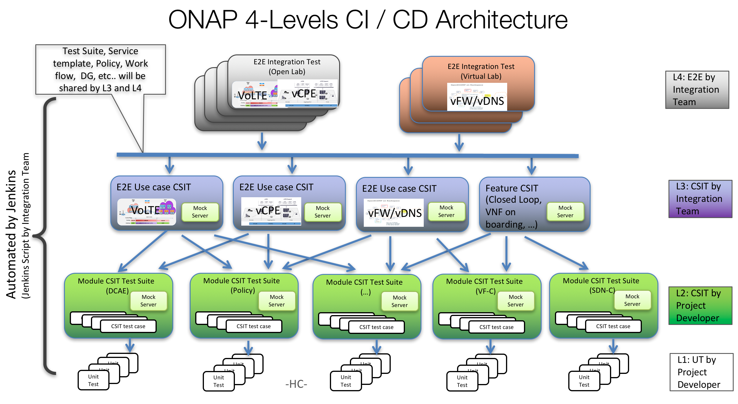 Integration 5112017 developer wiki confluence integration is responsible for onap cross project system integration cicd and all related end to end release use cases testing with vnfs necessary for pooptronica Choice Image