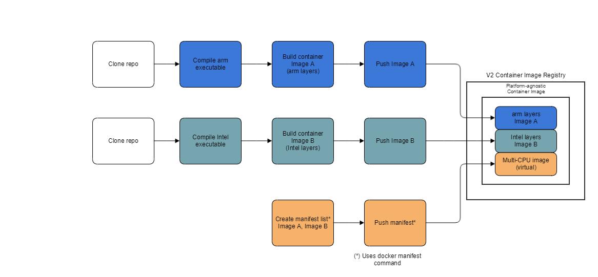 Building a Platform-Agnostic Container Image - Developer