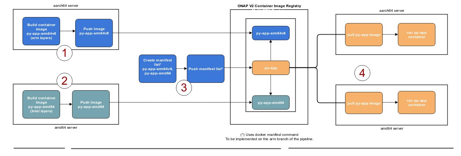 Building a Platform-Agnostic Container Image - Developer Wiki