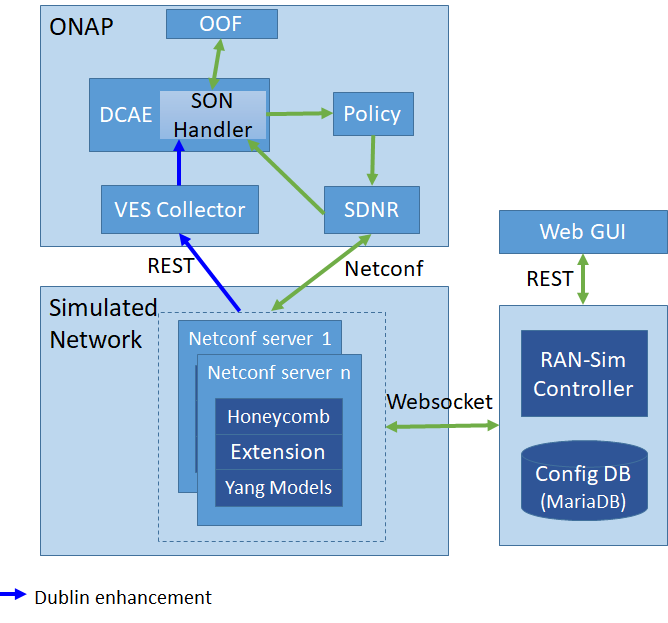 RAN-Simulator Impacts - Developer Wiki - Confluence