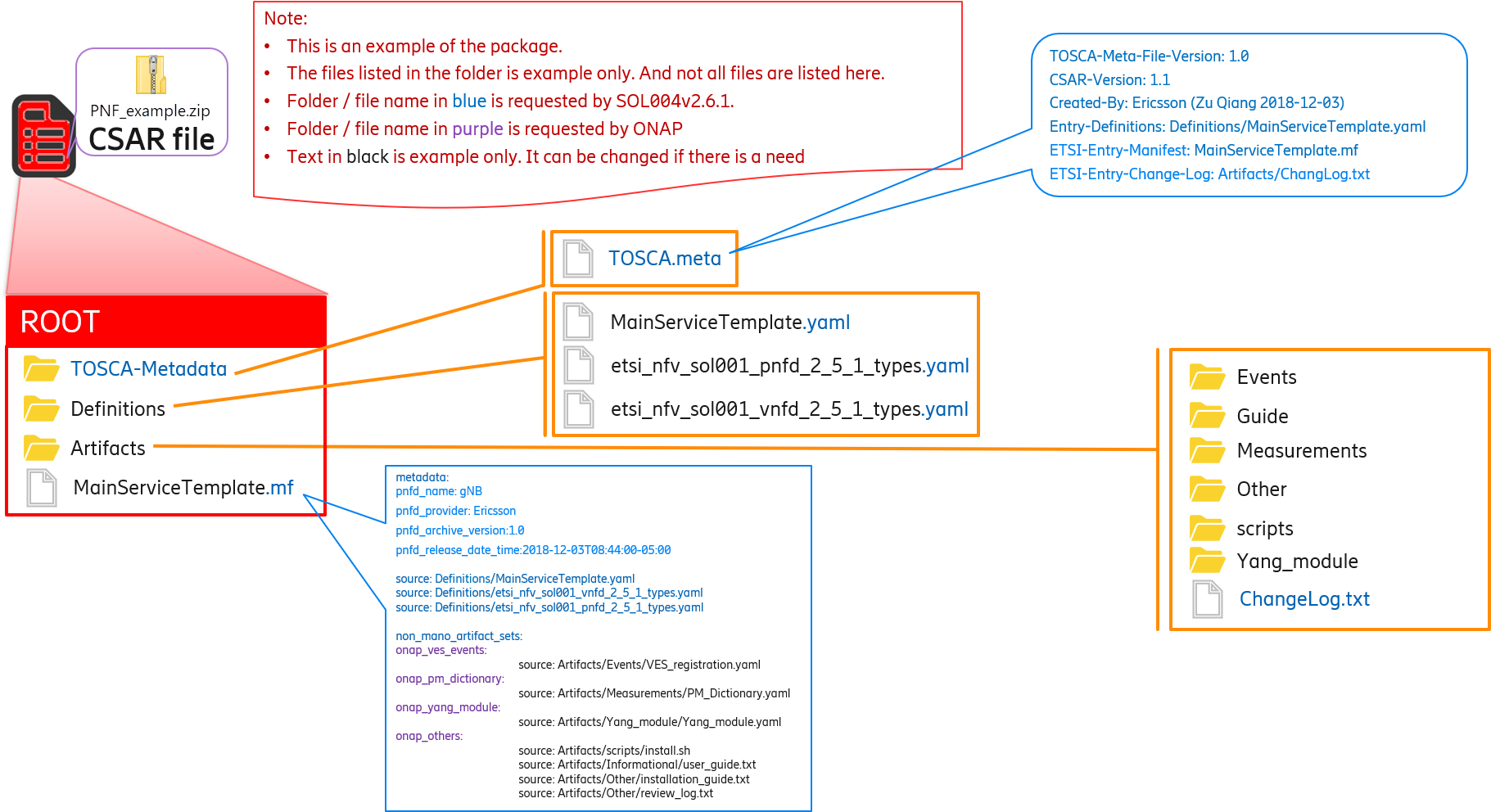 ONAP Non-MANO Artifacts Set Identifiers - Developer Wiki - Confluence