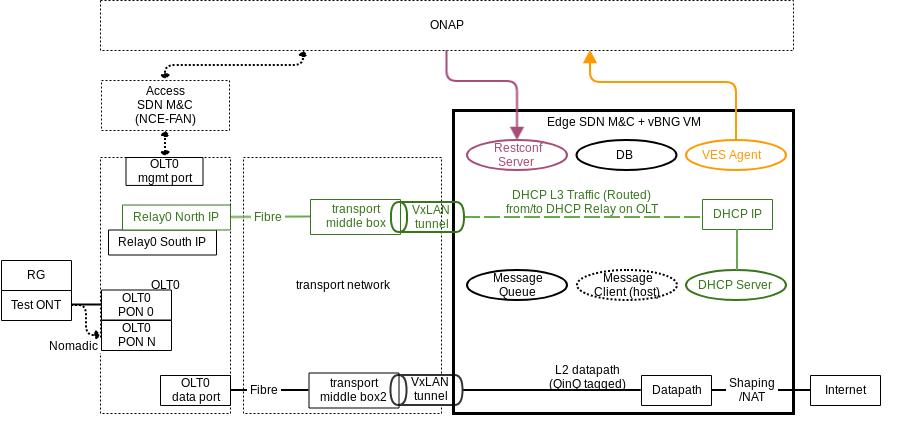 Swisscom Edge SDN M&C and virtual BNG - Developer Wiki - Confluence