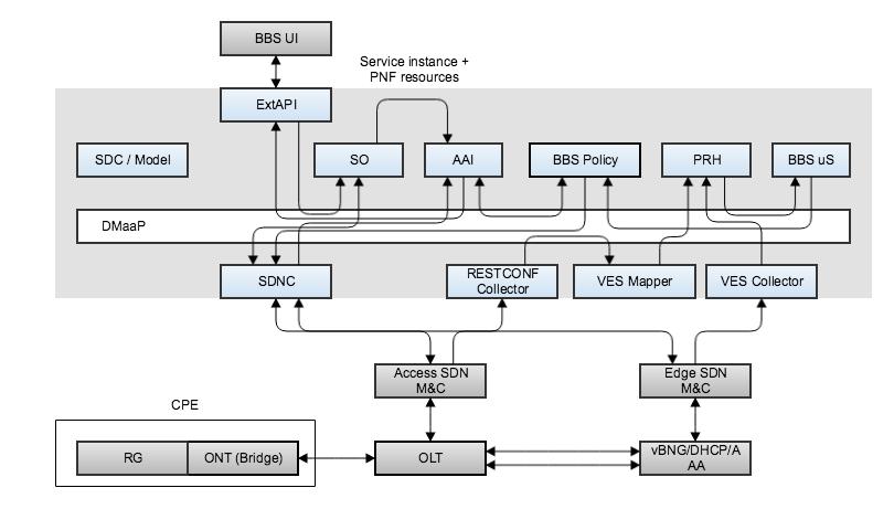 BBS Documentation - Developer Wiki - Confluence