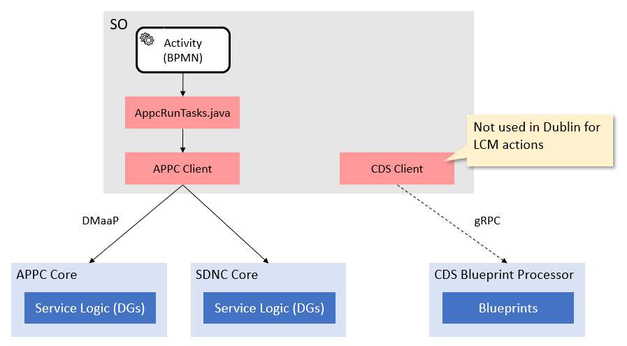 ONAP Controller Evolution Consideration - LCM APIs - Developer Wiki