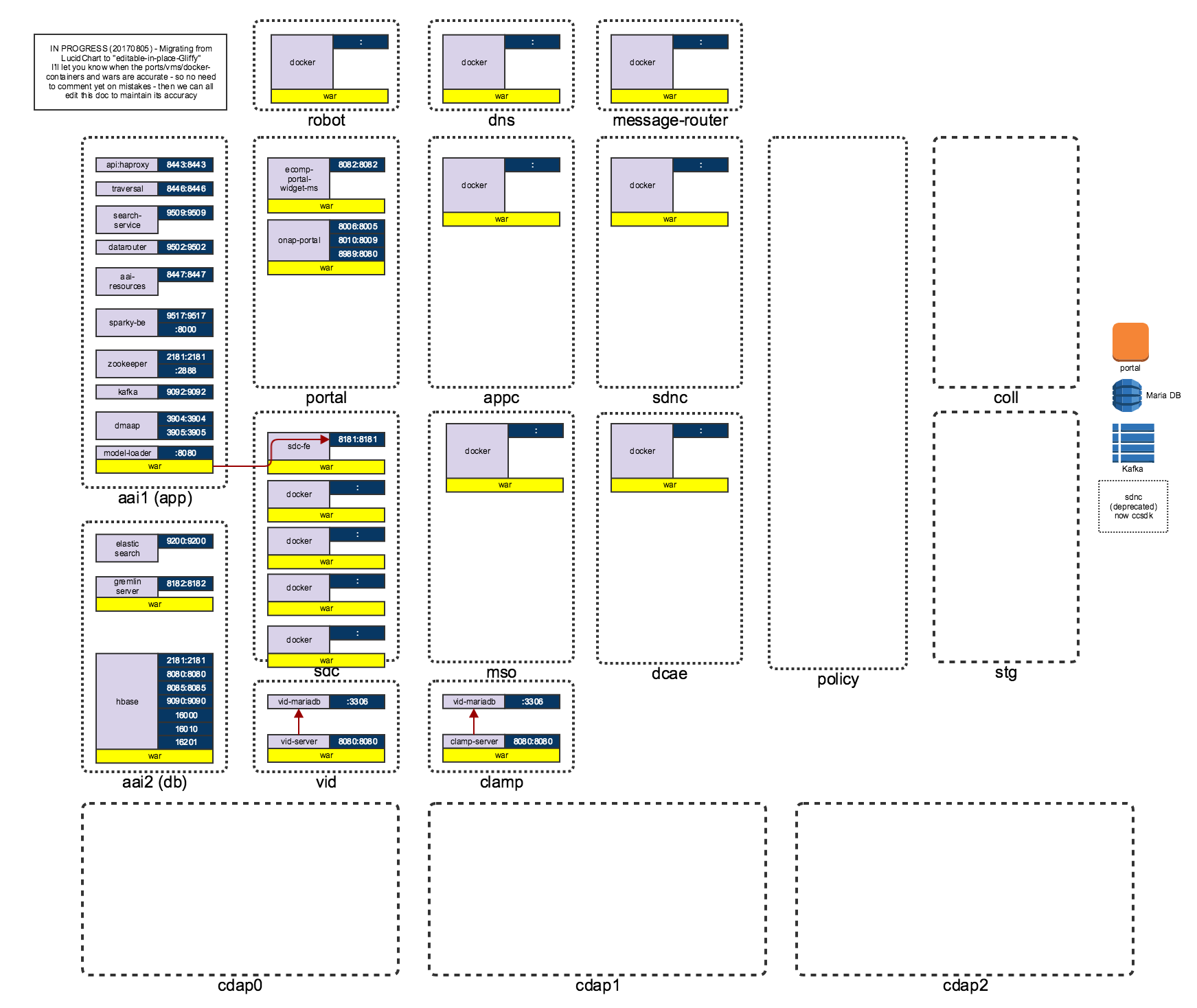 Overall deployment architecture developer wiki confluence onap deployment r1 copy ccuart Images