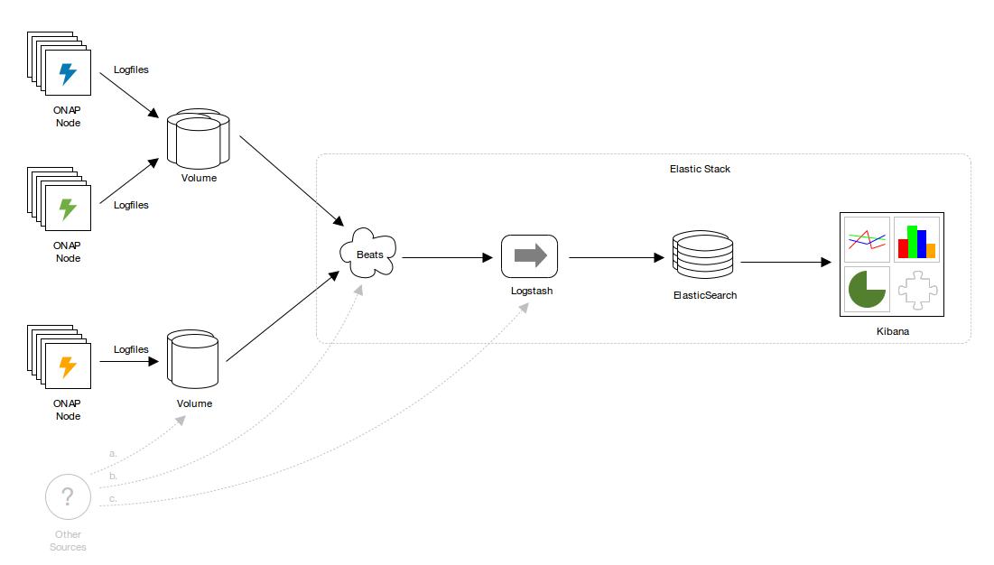 Logging Enhancements Project Proposal - Developer Wiki