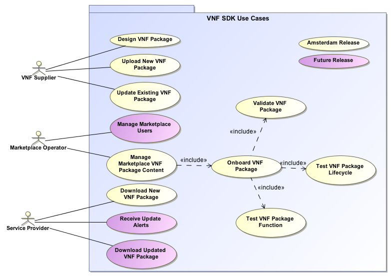 how to explain use case diagram