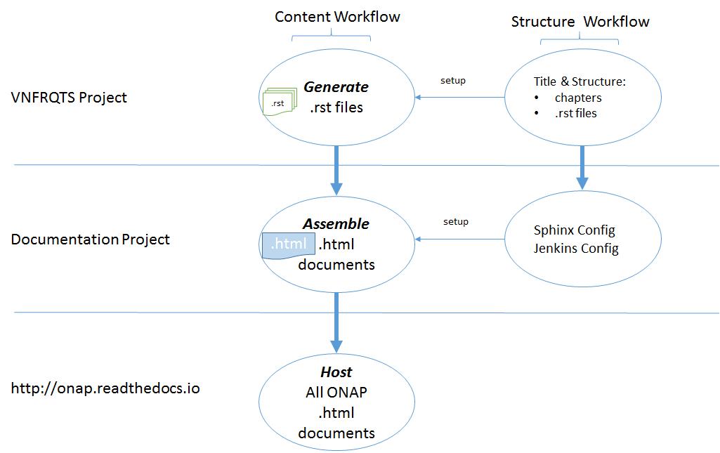 VNFRQTS <> Documentation Project Workflow - Developer Wiki - Confluence