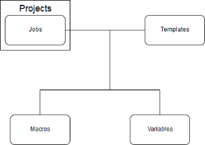 Using Standard Jenkins Job (JJB) Templates - Developer Wiki
